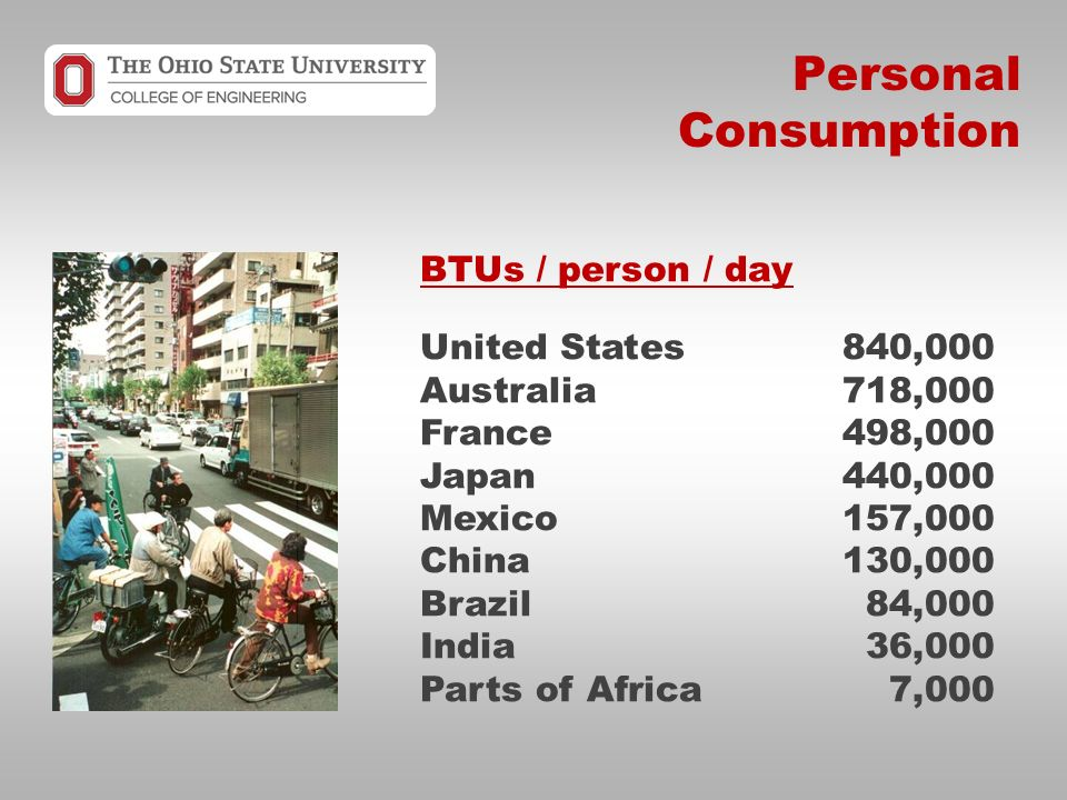 Personal Consumption BTUs / person / day United States840,000 Australia718,000 France498,000 Japan440,000 Mexico157,000 China130,000 Brazil84,000 India36,000 Parts of Africa7,000