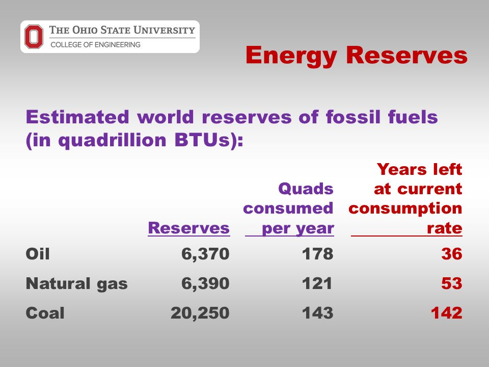 Energy Reserves Estimated world reserves of fossil fuels (in quadrillion BTUs): Years left Quadsat current consumedconsumption Reserves per year rate Oil6, Natural gas6, Coal20,