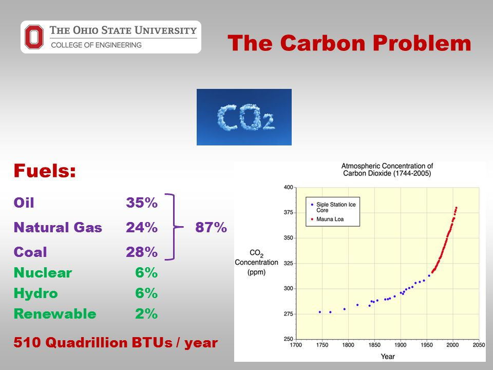 The Carbon Problem Fuels: Oil35% Natural Gas24%87% Coal28% Nuclear6% Hydro6% Renewable2% 510 Quadrillion BTUs / year