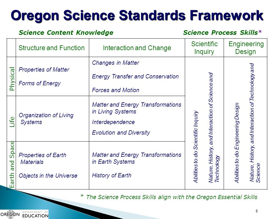 Structure and FunctionInteraction and Change Scientific Inquiry Engineering Design Properties of Matter Forms of Energy Changes in Matter Energy Transfer and Conservation Forces and Motion Organization of Living Systems Matter and Energy Transformations in Living Systems Interdependence Evolution and Diversity Properties of Earth Materials Objects in the Universe Matter and Energy Transformations in Earth Systems History of Earth 8 Life Physical Earth and Space Oregon Science Standards Framework Abilities to do Scientific InquiryNature, History, and Interaction of Science andTechnologyAbilities to do Engineering Design Nature, History, and Interaction of Technology and Science Science Content KnowledgeScience Process Skills* * The Science Process Skills align with the Oregon Essential Skills