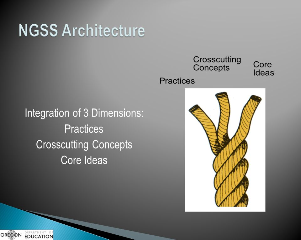 Integration of 3 Dimensions: Practices Crosscutting Concepts Core Ideas