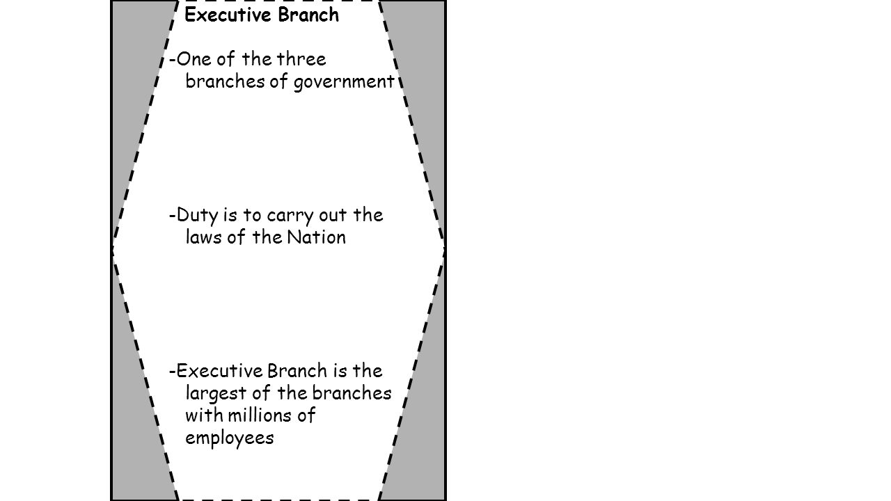 Executive Branch -One of the three branches of government -Duty is to carry out the laws of the Nation -Executive Branch is the largest of the branches with millions of employees