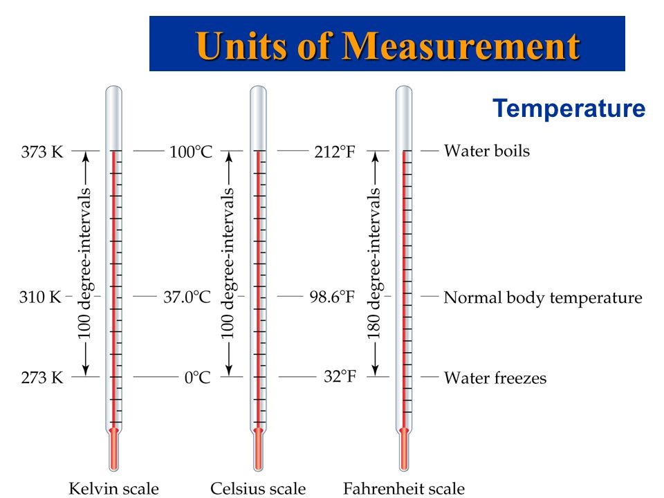 Temperature Units of Measurement