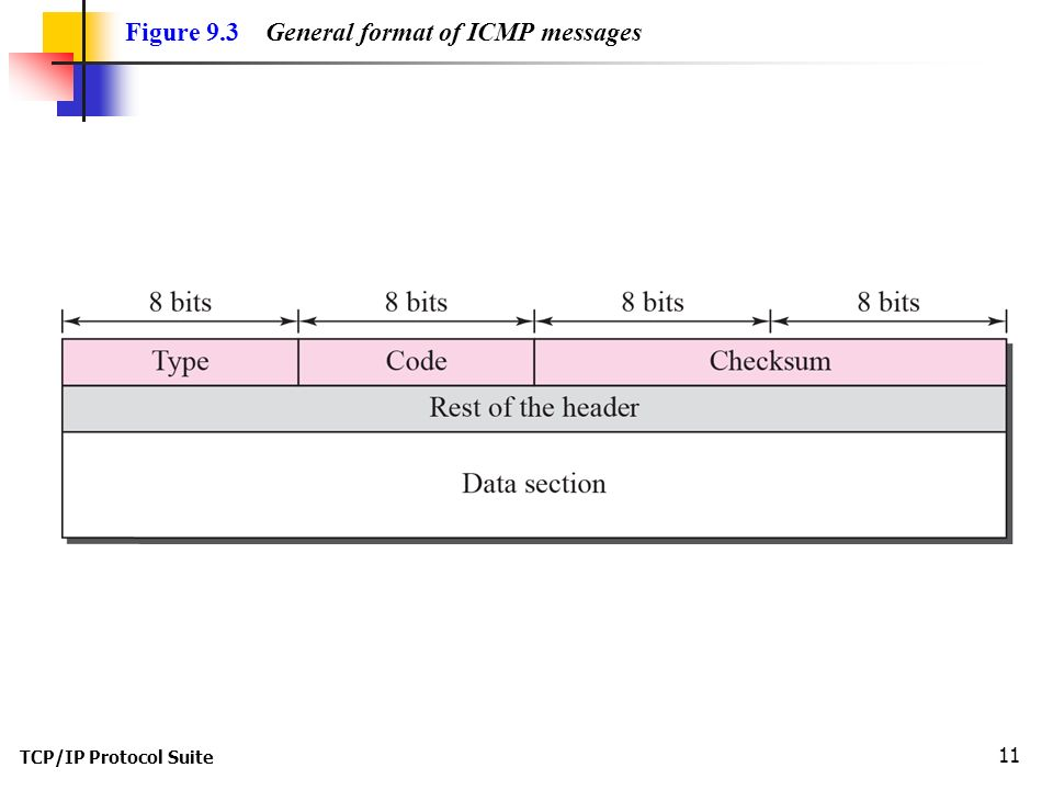 TCP/IP Protocol Suite 11 Figure 9.3 General format of ICMP messages