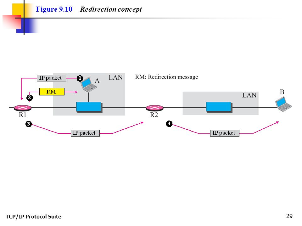 TCP/IP Protocol Suite 29 Figure 9.10 Redirection concept