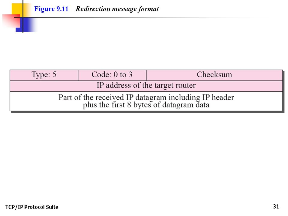 TCP/IP Protocol Suite 31 Figure 9.11 Redirection message format