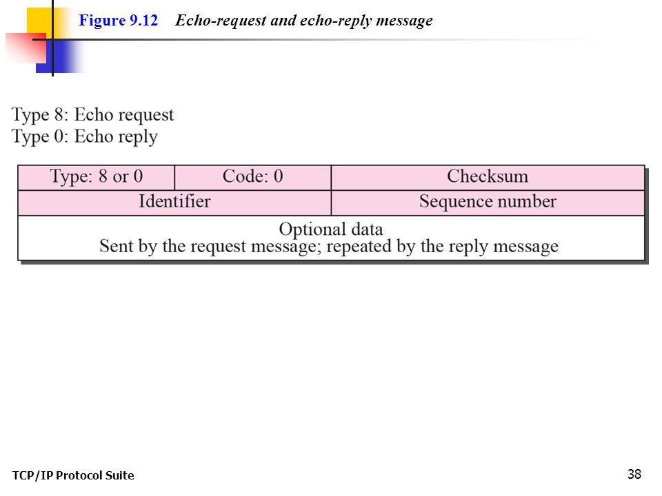 TCP/IP Protocol Suite 38 Figure 9.12 Echo-request and echo-reply message