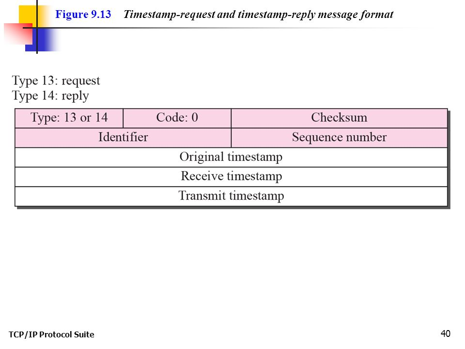 TCP/IP Protocol Suite 40 Figure 9.13 Timestamp-request and timestamp-reply message format
