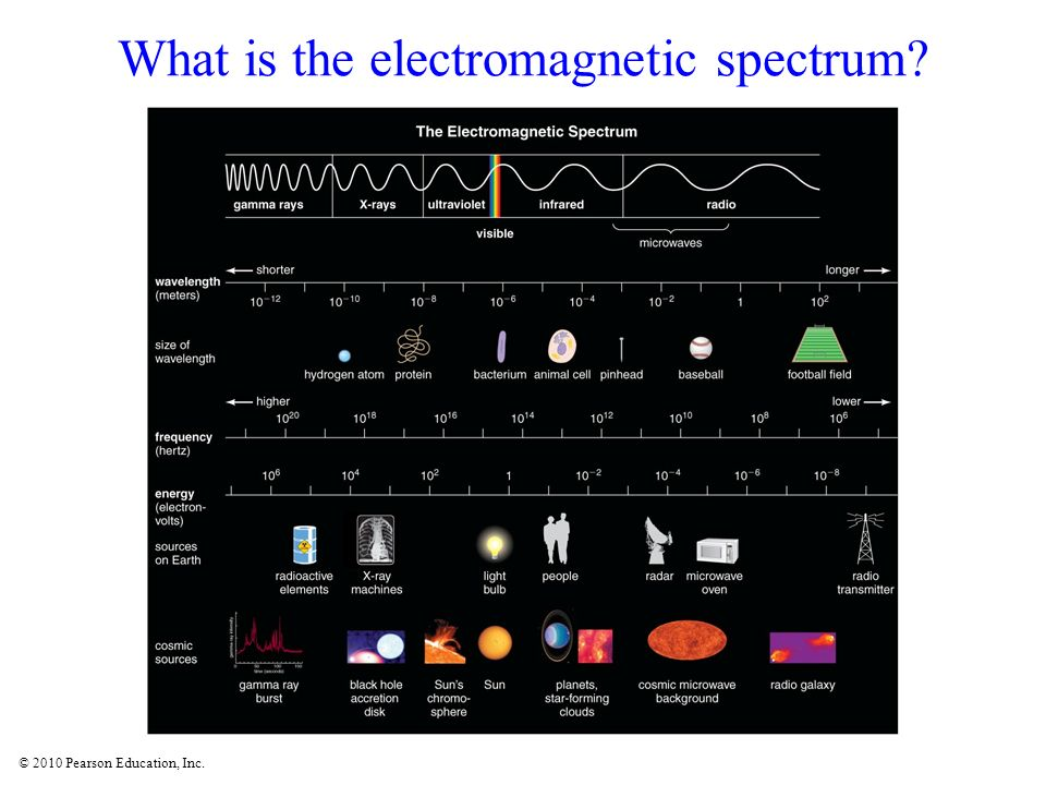 © 2010 Pearson Education, Inc. What is the electromagnetic spectrum