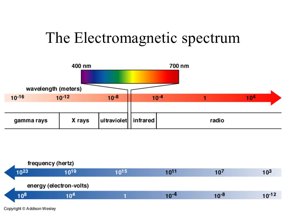 © 2010 Pearson Education, Inc. The Electromagnetic spectrum
