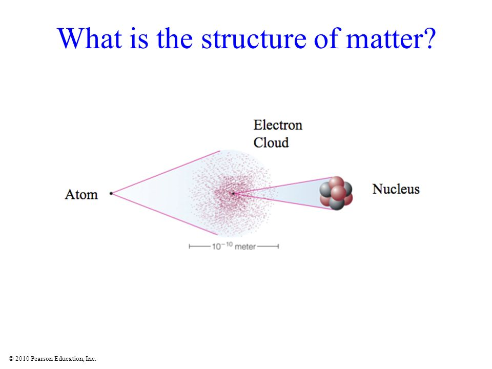 © 2010 Pearson Education, Inc. What is the structure of matter