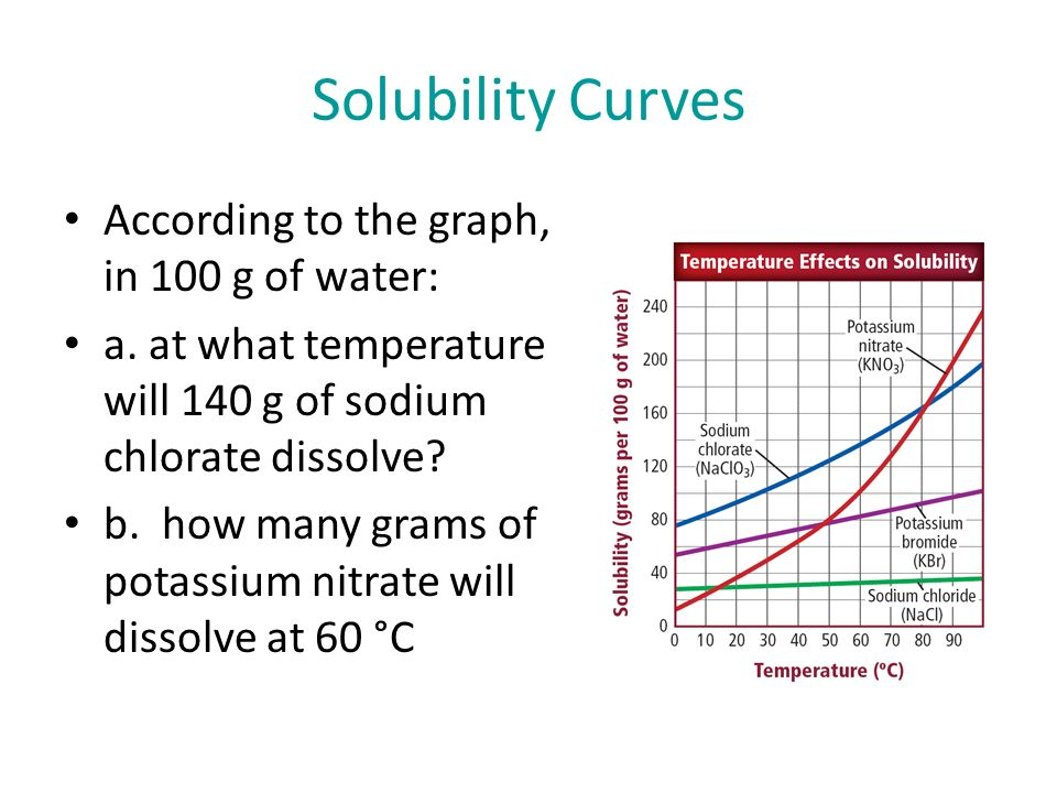 Solubility Curves According to the graph, in 100 g of water: a.