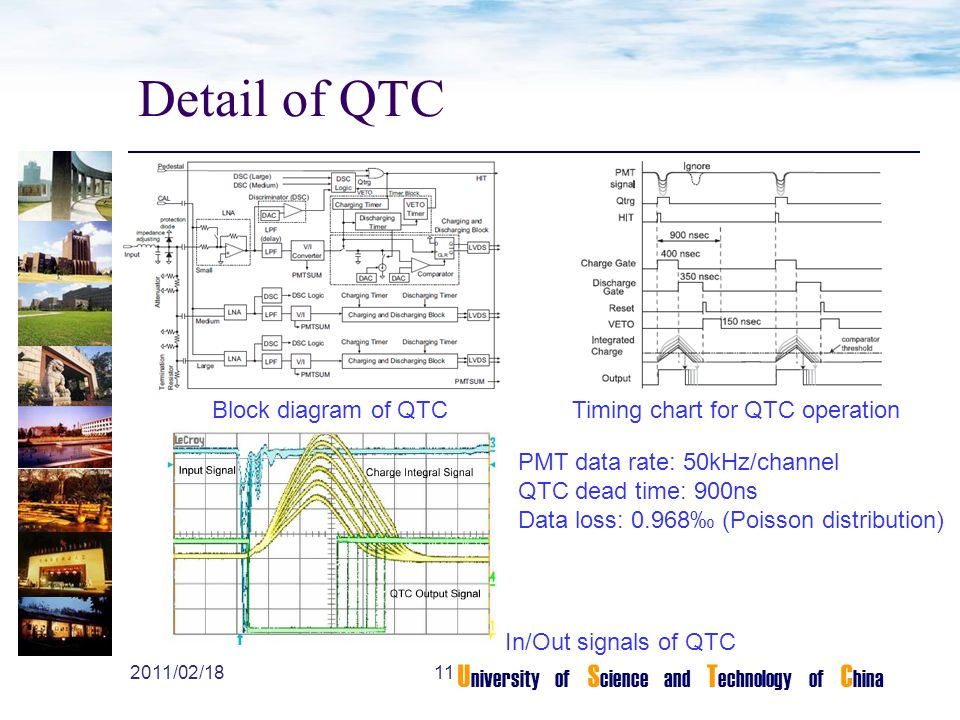 U niversity of S cience and T echnology of C hina Detail of QTC Block diagram of QTCTiming chart for QTC operation In/Out signals of QTC PMT data rate: 50kHz/channel QTC dead time: 900ns Data loss: 0.968‰ (Poisson distribution) /02/18