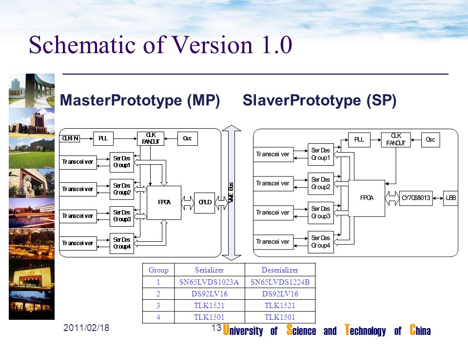 U niversity of S cience and T echnology of C hina Schematic of Version 1.0 MasterPrototype (MP)SlaverPrototype (SP) GroupSerializerDeserializer 1SN65LVDS1023ASN65LVDS1224B 2DS92LV16 3TLK1521 4TLK /02/18