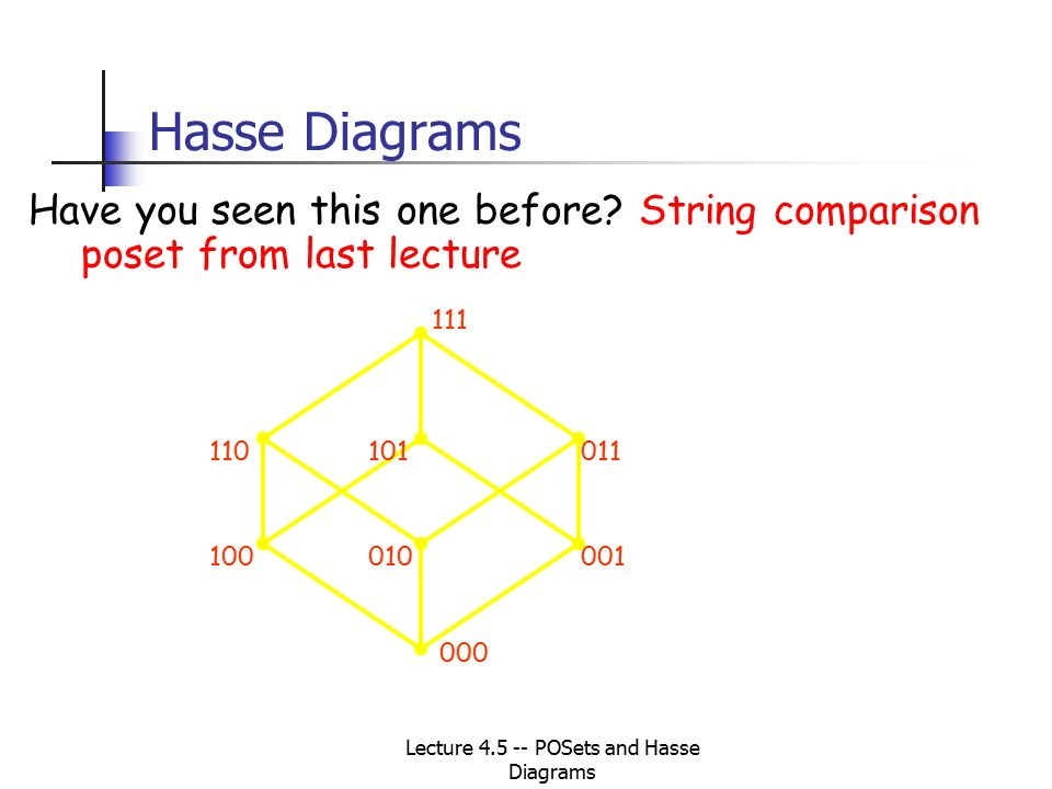 Lecture 45 posets and hasse diagrams cs 250 discrete structures 6 hasse ccuart Image collections