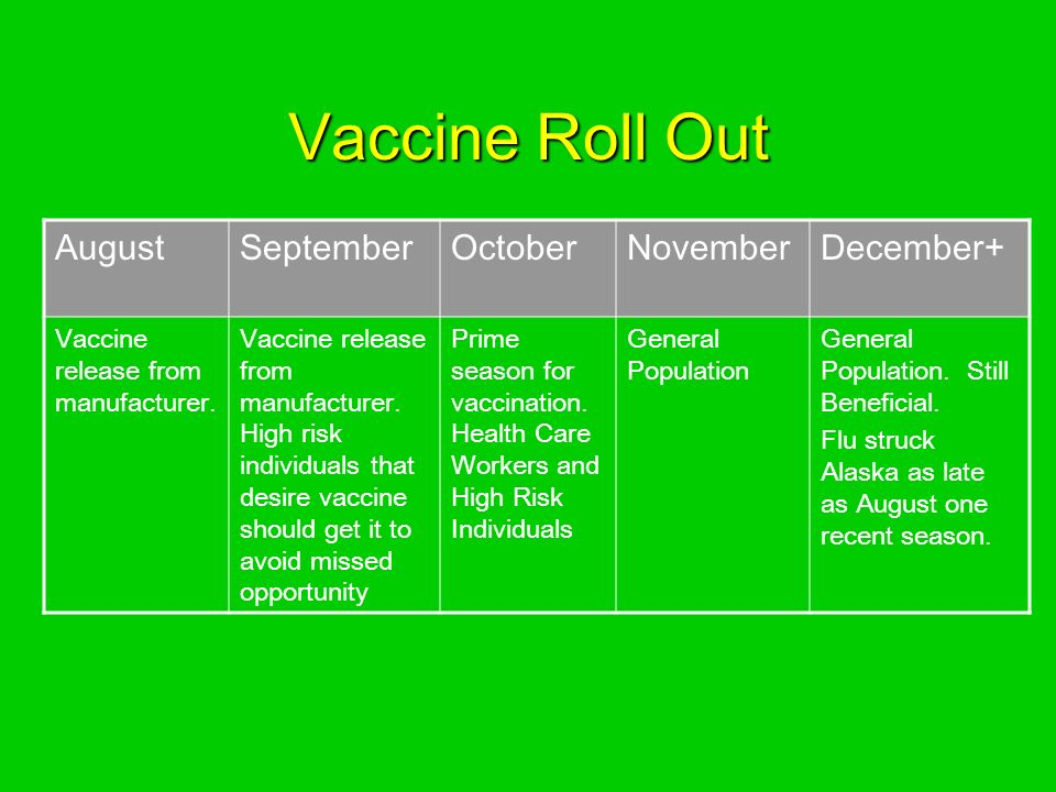 Vaccine Roll Out AugustSeptemberOctoberNovemberDecember+ Vaccine release from manufacturer.