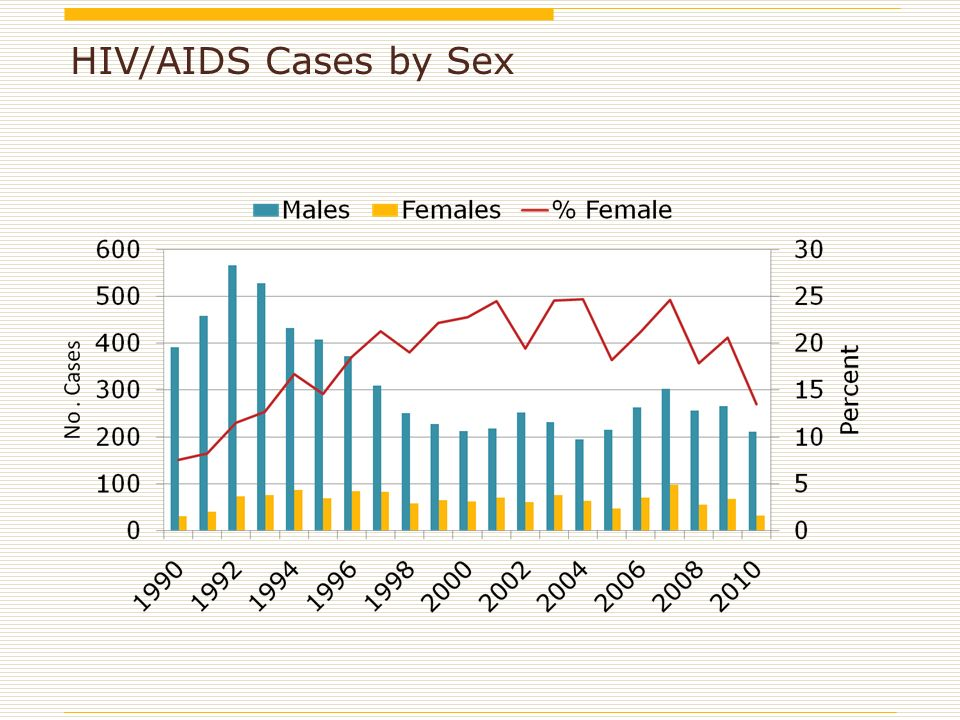 HIV/AIDS Cases by Sex