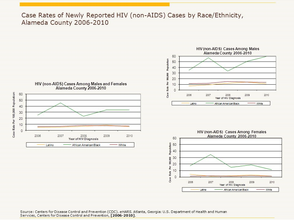 Case Rates of Newly Reported HIV (non-AIDS) Cases by Race/Ethnicity, Alameda County Source: Centers for Disease Control and Prevention (CDC).