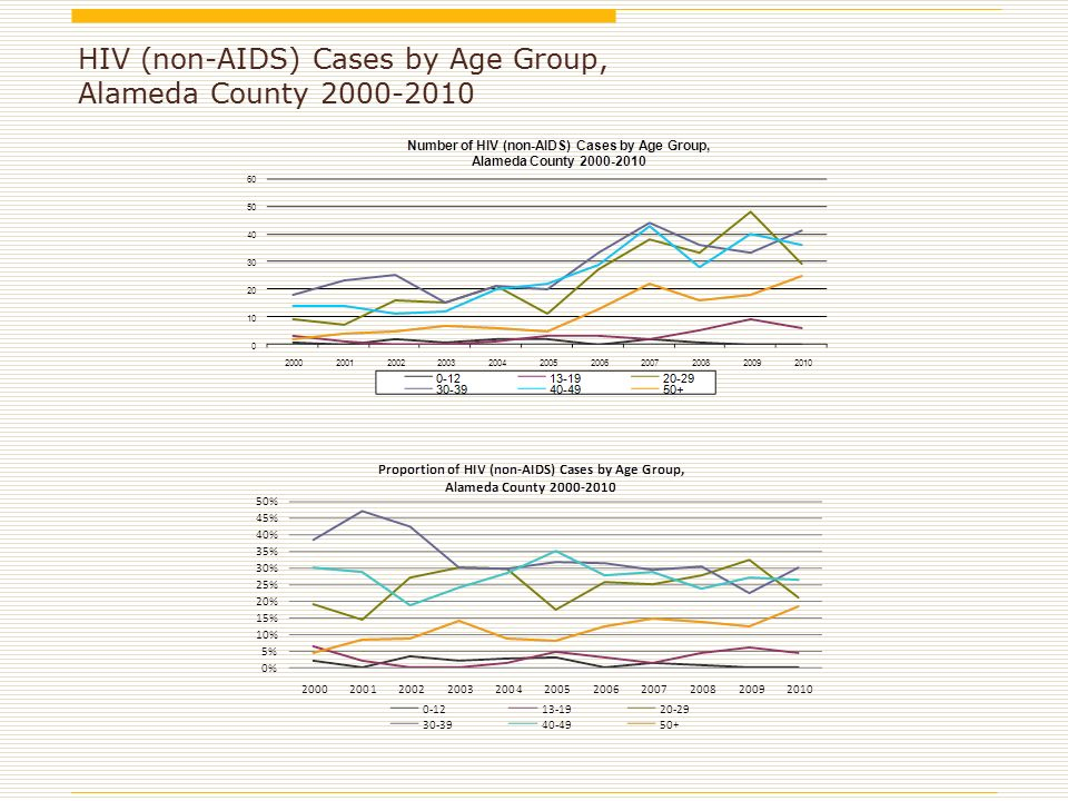 HIV (non-AIDS) Cases by Age Group, Alameda County