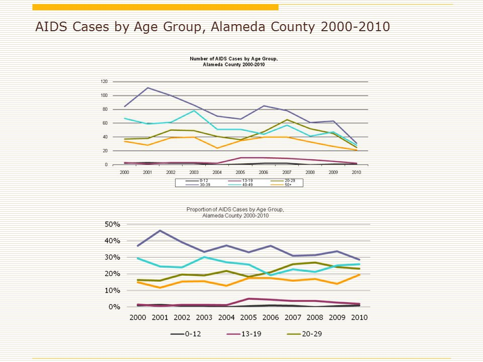 AIDS Cases by Age Group, Alameda County