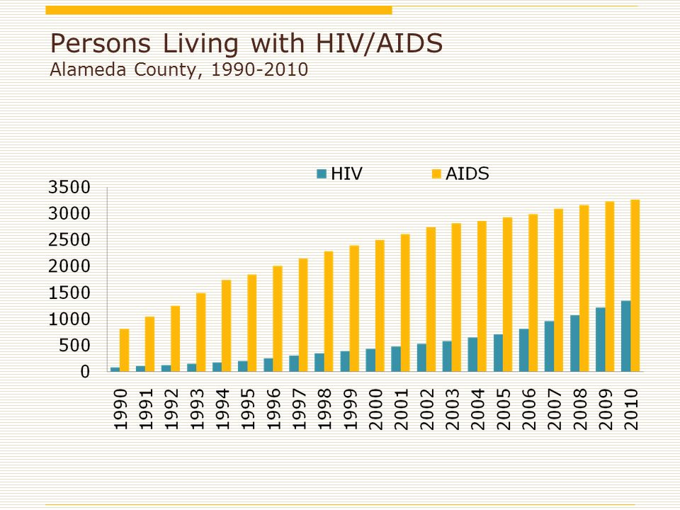 Persons Living with HIV/AIDS Alameda County,