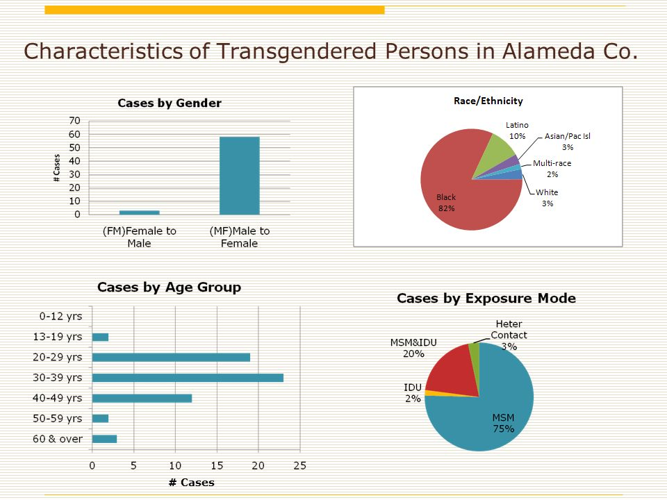 Characteristics of Transgendered Persons in Alameda Co. # Cases
