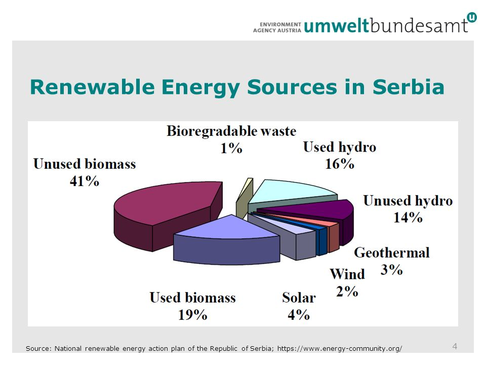 4 Source: National renewable energy action plan of the Republic of Serbia;   Renewable Energy Sources in Serbia