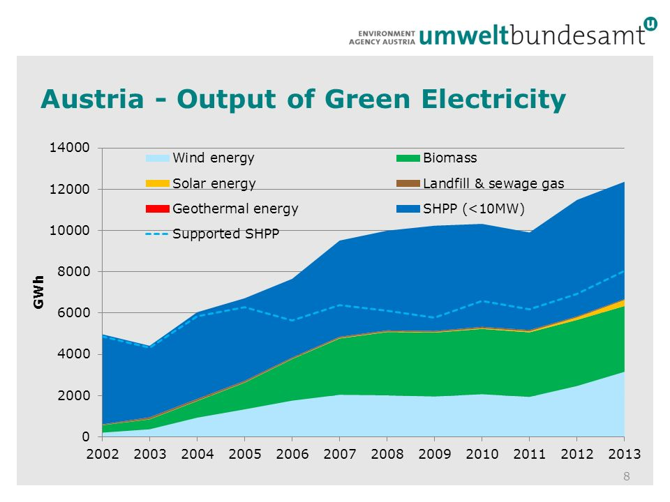 Austria - Output of Green Electricity 8