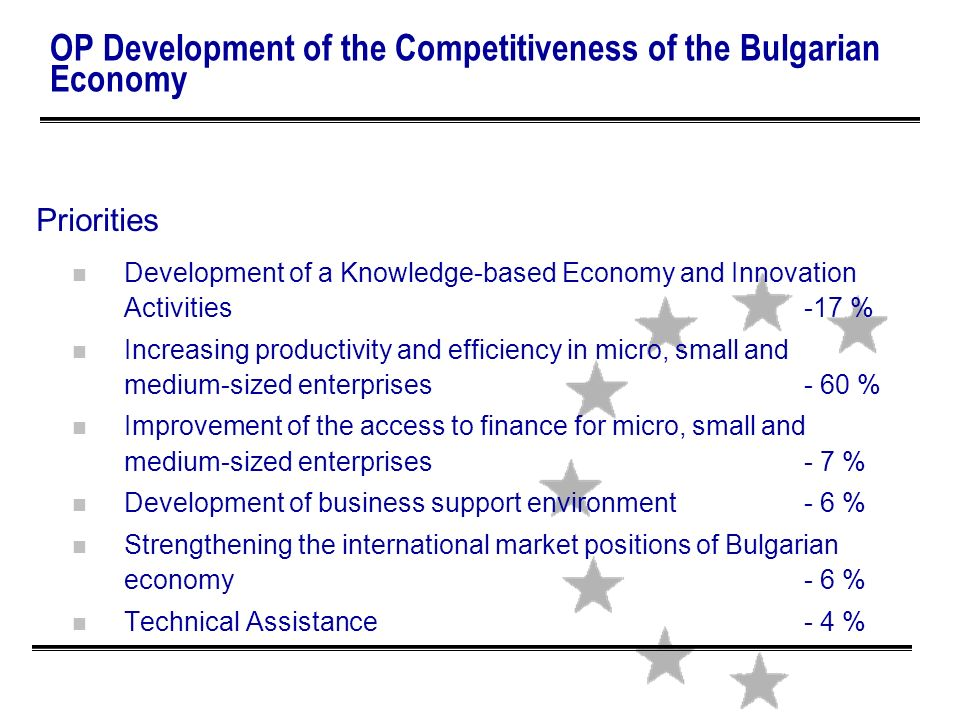 ОP Development of the Competitiveness of the Bulgarian Economy Priorities n Development of a Knowledge-based Economy and Innovation Activities -17 % n Increasing productivity and efficiency in micro, small and medium-sized enterprises - 60 % n Improvement of the access to finance for micro, small and medium-sized enterprises - 7 % n Development of business support environment - 6 % n Strengthening the international market positions of Bulgarian economy - 6 % n Technical Assistance - 4 %