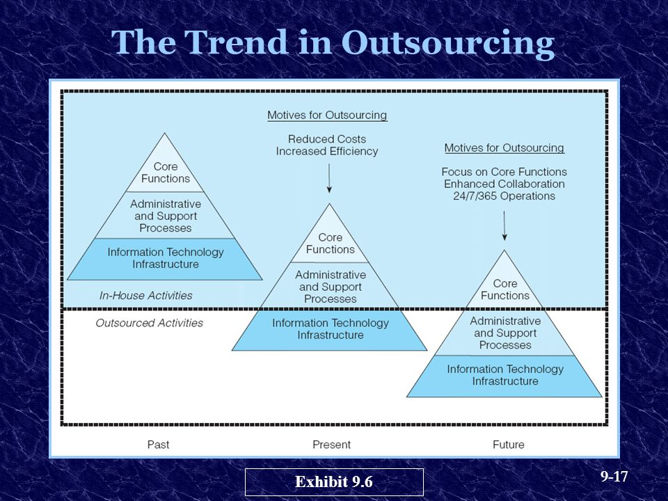 9-17 The Trend in Outsourcing Exhibit 9.6