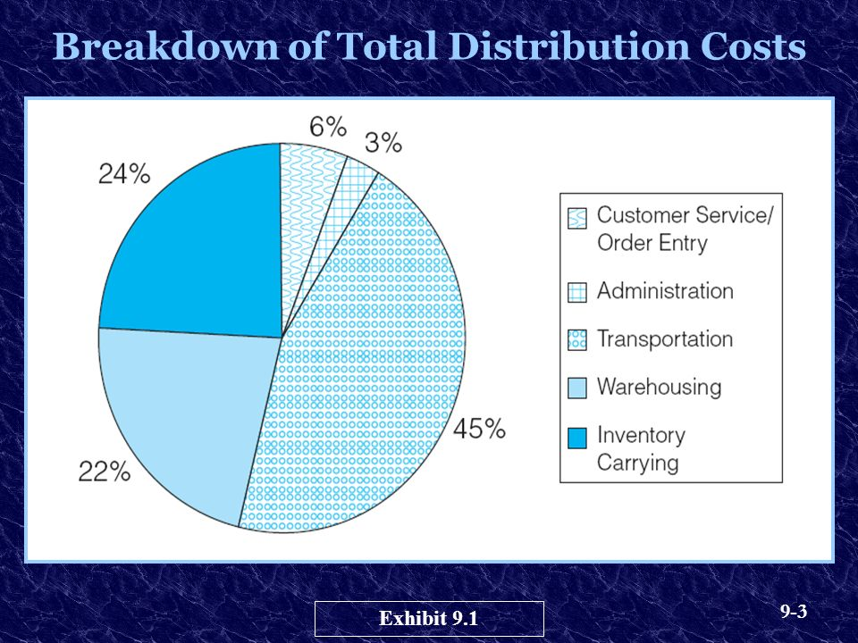 9-3 Breakdown of Total Distribution Costs Exhibit 9.1