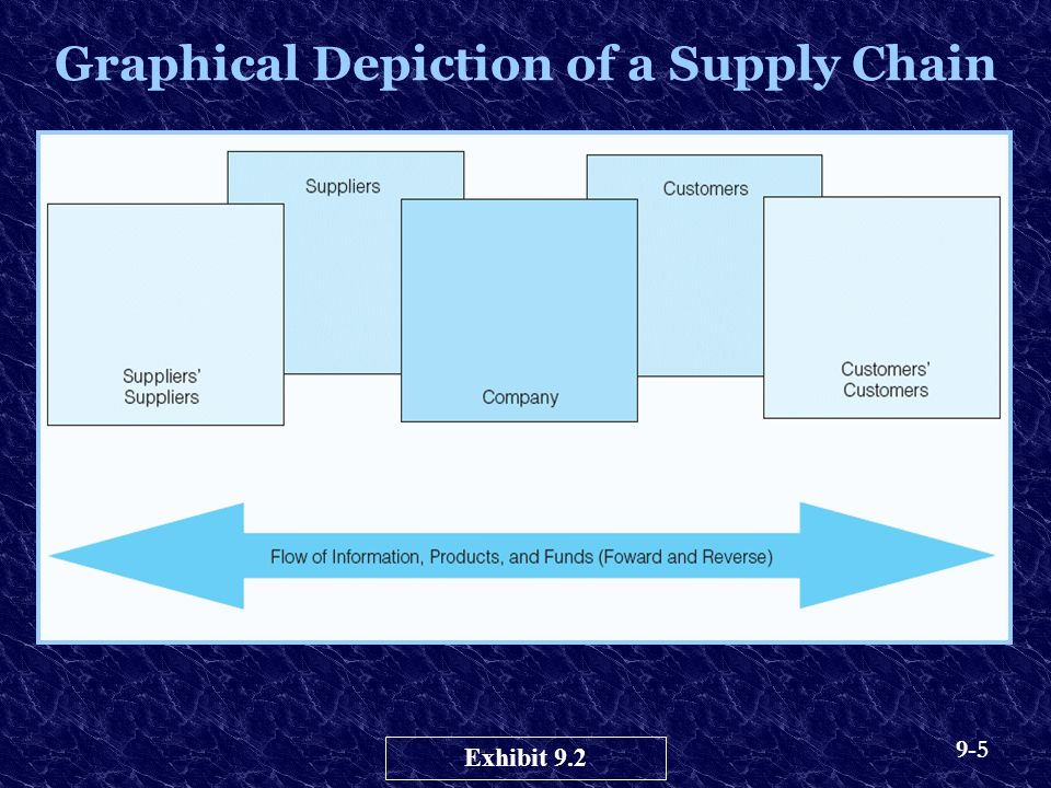 9-5 Graphical Depiction of a Supply Chain Exhibit 9.2