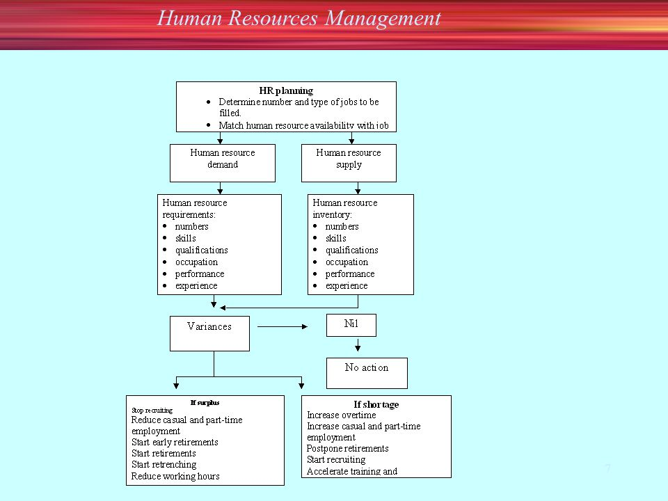 Human Resources Management 7