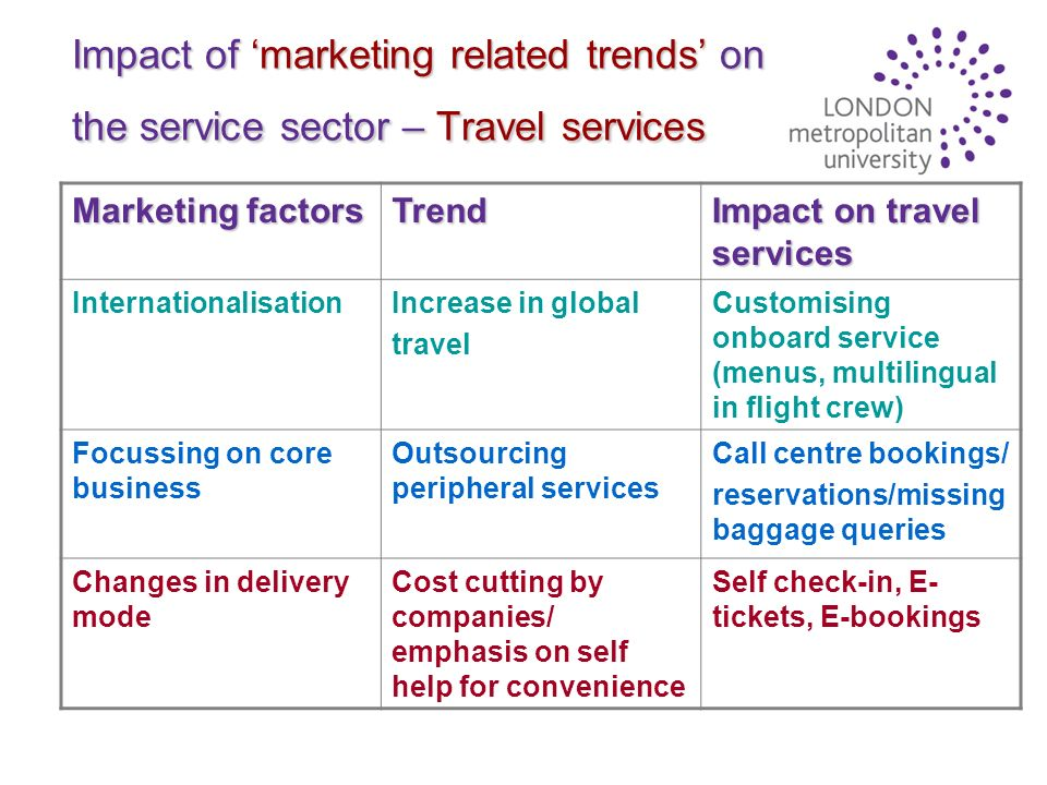 trends in service marketing