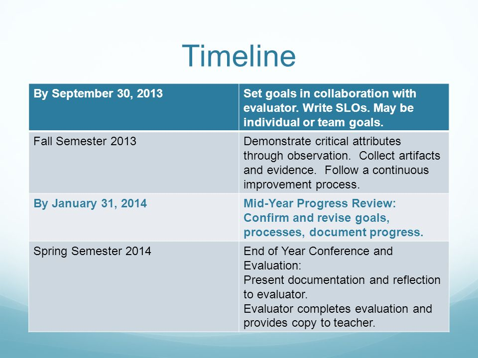 Timeline By September 30, 2013Set goals in collaboration with evaluator.