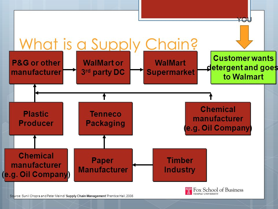 What is a Supply Chain.