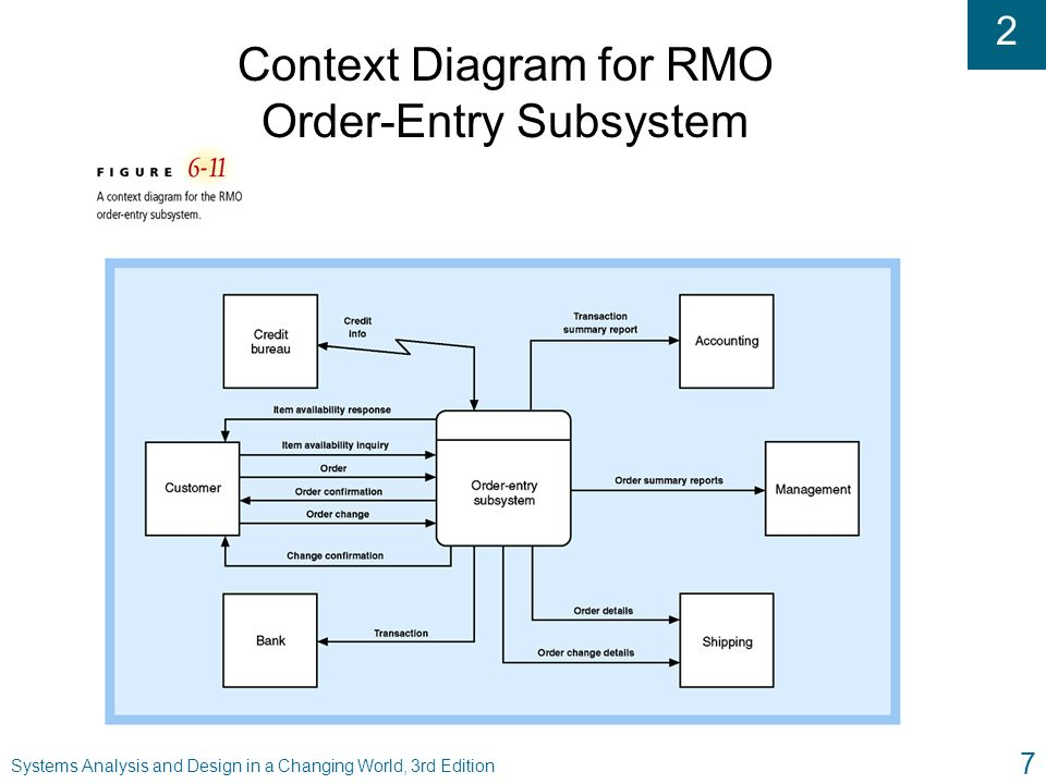2 approaches to requierements engineering reference systems 7 2 systems analysis and design in a changing world 3rd edition 7 context diagram for rmo order entry subsystem ccuart Images