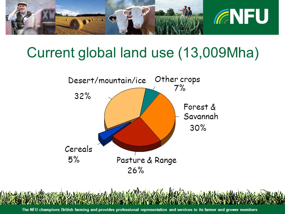 The NFU champions British farming and provides professional representation and services to its farmer and grower members Current global land use (13,009Mha) Forest & Savannah Cereals 5% Pasture & Range 26% 30% Other crops 7% Desert/mountain/ice 32%