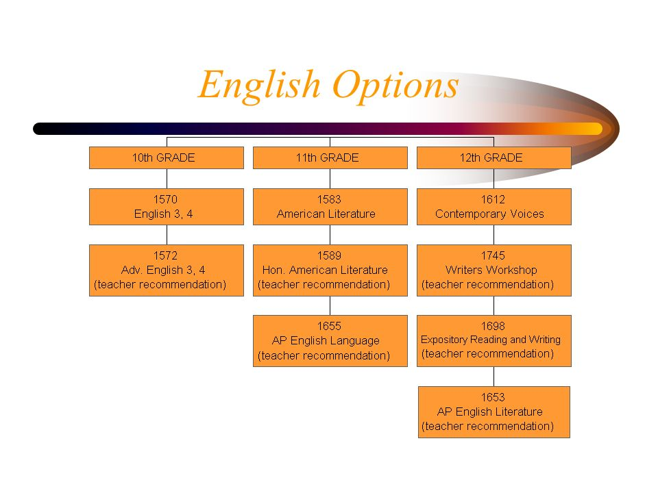 English Options