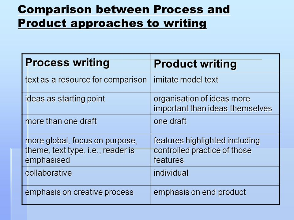 discuss writing as a process and product
