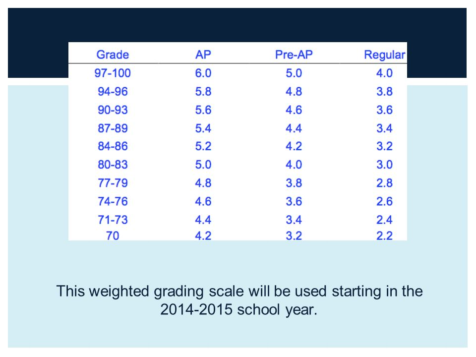 This weighted grading scale will be used starting in the school year.