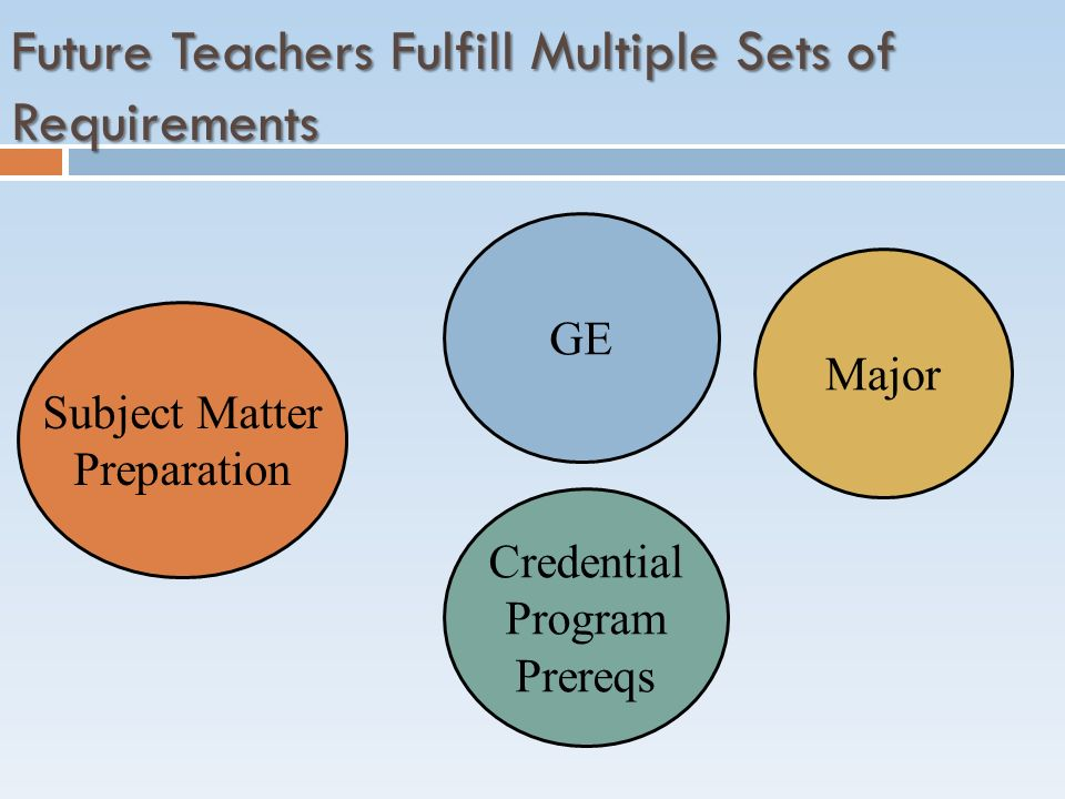 GE Major Subject Matter Preparation Credential Program Prereqs Future Teachers Fulfill Multiple Sets of Requirements