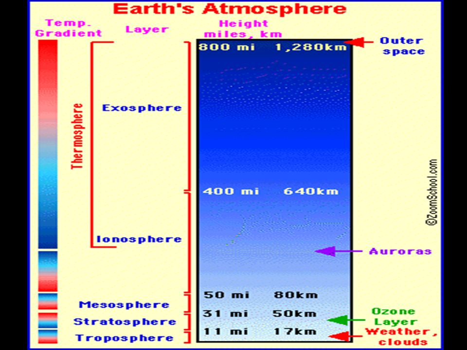 Troposphere Air Temp.