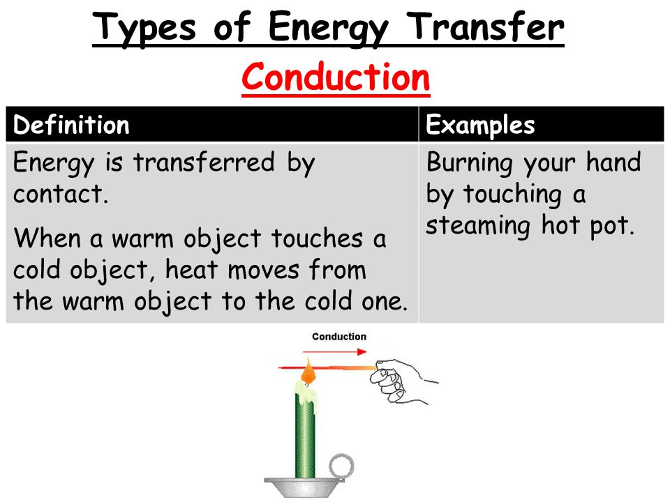 Radiation DefinitionExamples The transfer of energy as electromagnetic waves.