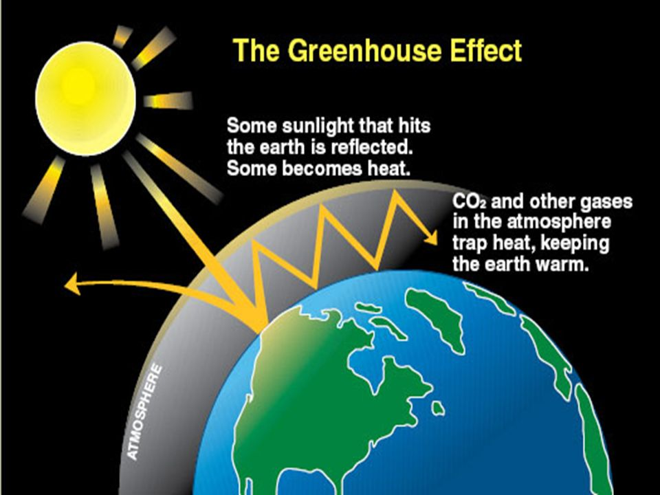 1)Gases in the atmosphere absorb heat energy coming from Earth 2)They then radiate it back to Earth's surface The most common greenhouse gases are: Water vapor Carbon Dioxide Methane Nitrous oxide Ozone Greenhouse Effect :