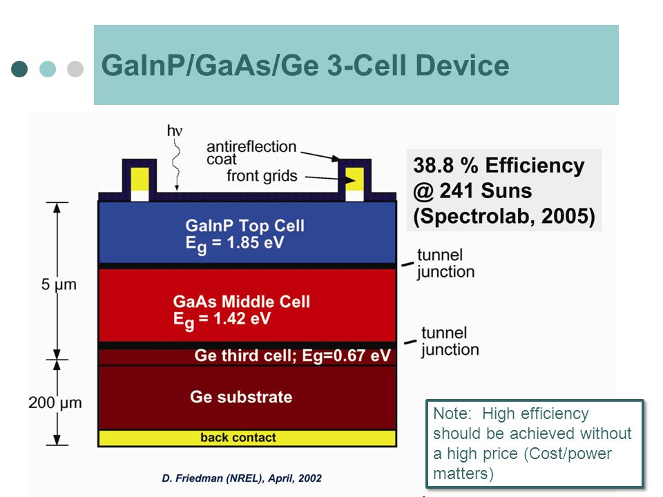 GaInP/GaAs/Ge 3-Cell Device Note: High efficiency should be achieved without a high price (Cost/power matters)