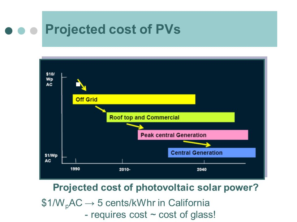 Projected cost of PVs Projected cost of photovoltaic solar power.