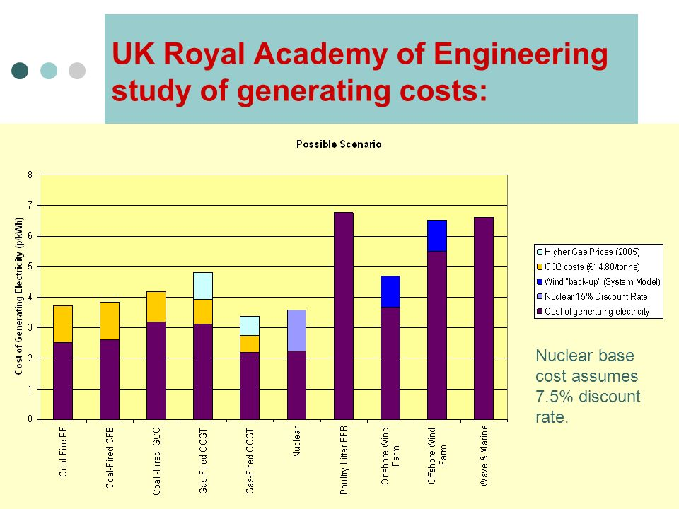 UK Royal Academy of Engineering study of generating costs: Nuclear base cost assumes 7.5% discount rate.