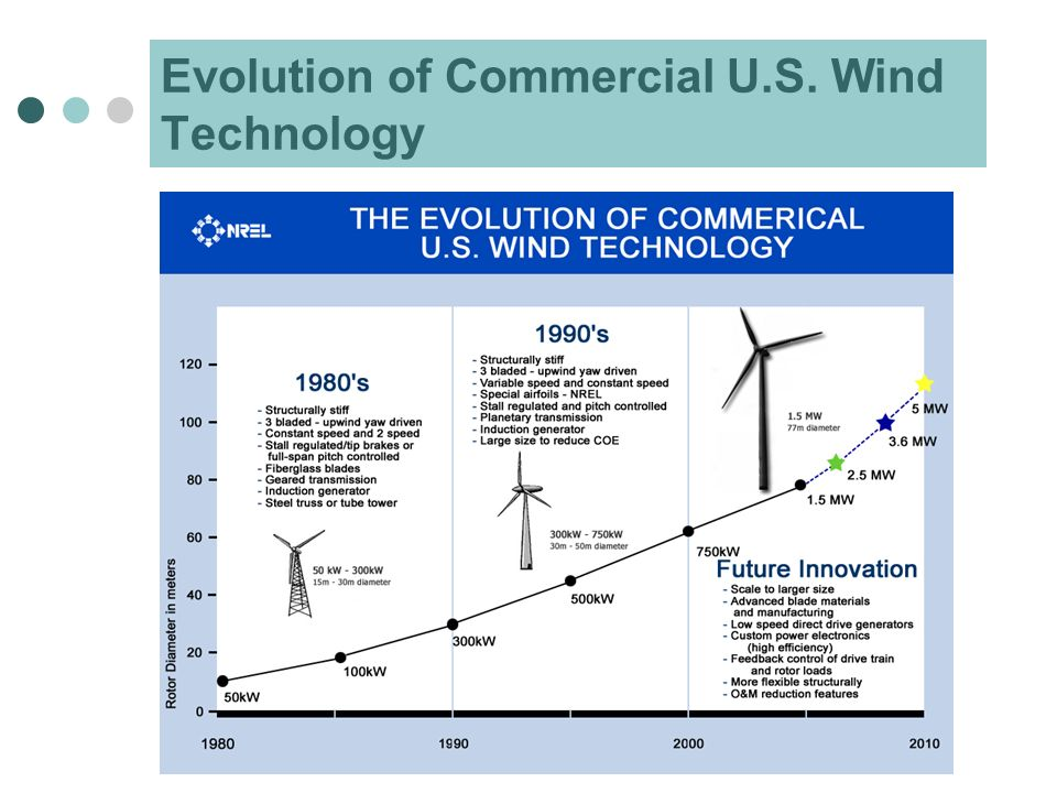 Evolution of Commercial U.S. Wind Technology