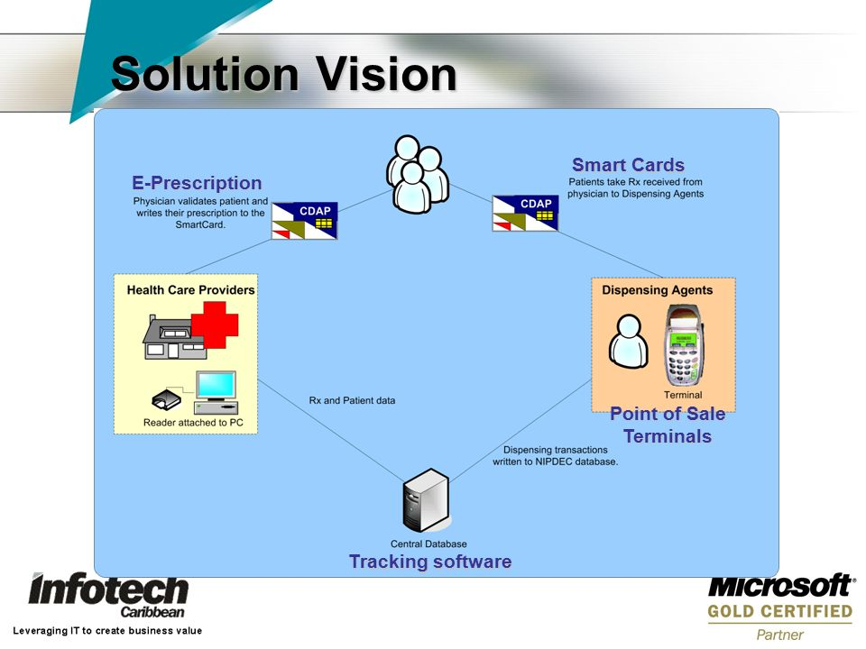 Solution Vision E-Prescription Smart Cards Tracking software Point of Sale Terminals